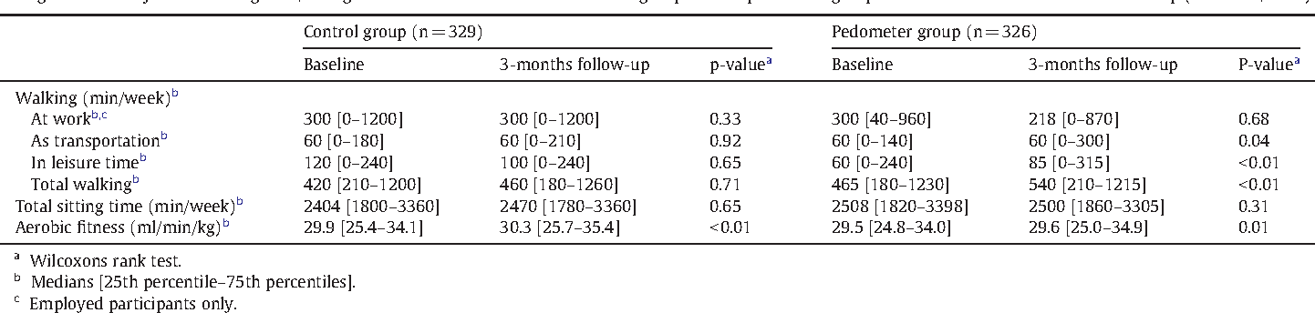 Table 2 Changes within subjects in walking time, sitting time and aerobic fitness in the control group and the pedometer group from baseline to the 3-months follow-up (Denmark, 2008).