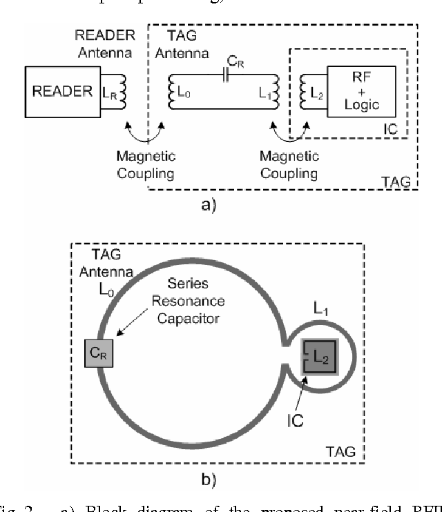 A 900 MHz RFID System With TAG Antenna Magnetically Coupled To The