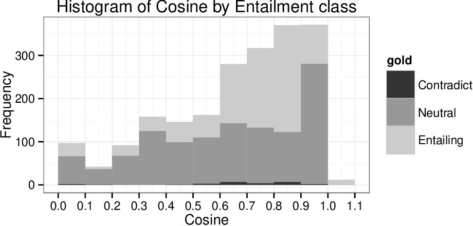 Figure 3 for Representing Meaning with a Combination of Logical and Distributional Models