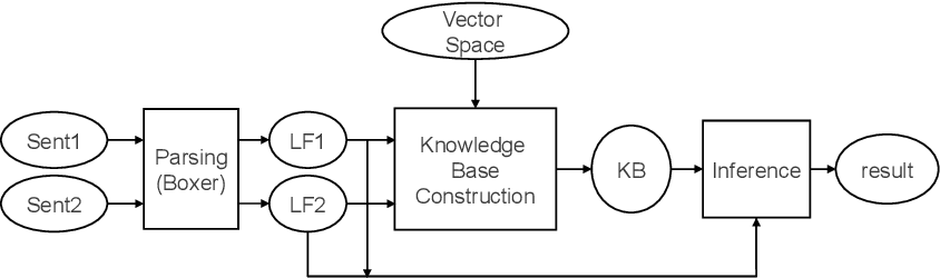 Figure 1 for Representing Meaning with a Combination of Logical and Distributional Models