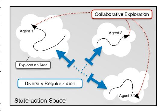 Figure 1 for Non-local Policy Optimization via Diversity-regularized Collaborative Exploration
