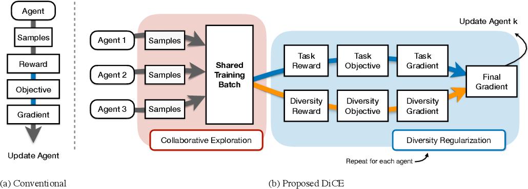 Figure 3 for Non-local Policy Optimization via Diversity-regularized Collaborative Exploration
