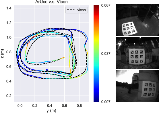 Figure 3 for StructVIO : Visual-inertial Odometry with Structural Regularity of Man-made Environments