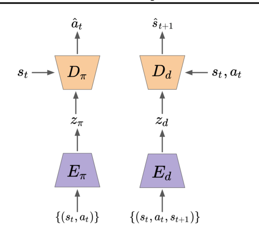 Figure 1 for Fast Adaptation via Policy-Dynamics Value Functions