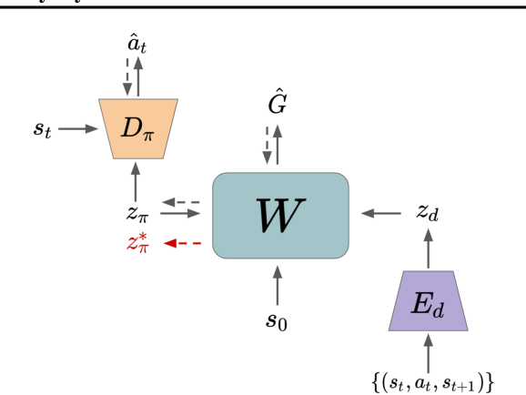 Figure 3 for Fast Adaptation via Policy-Dynamics Value Functions
