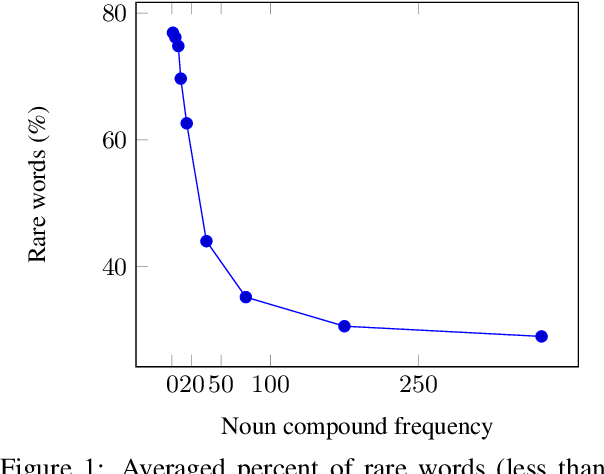 Figure 1 for A Systematic Comparison of English Noun Compound Representations
