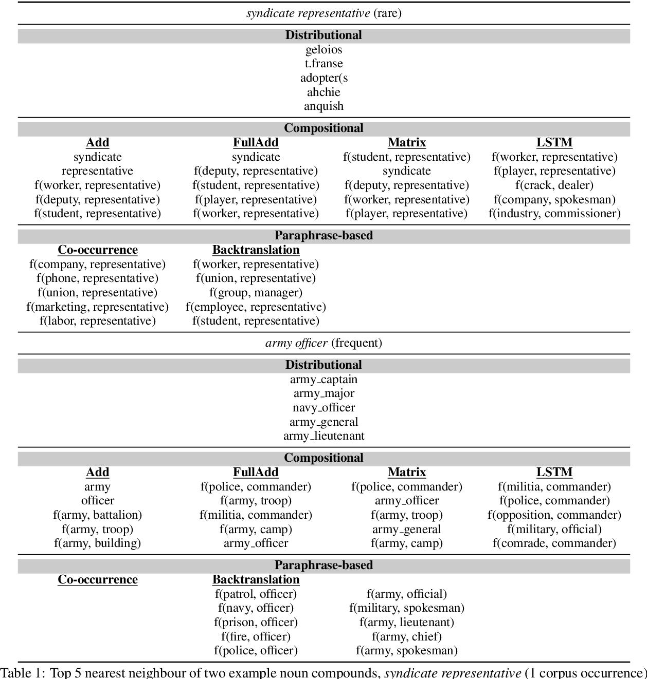 Figure 2 for A Systematic Comparison of English Noun Compound Representations