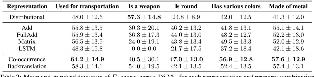 Figure 4 for A Systematic Comparison of English Noun Compound Representations