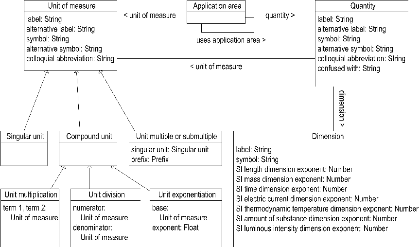 Converting and Annotating Quantitative Data Tables - Semantic Scholar