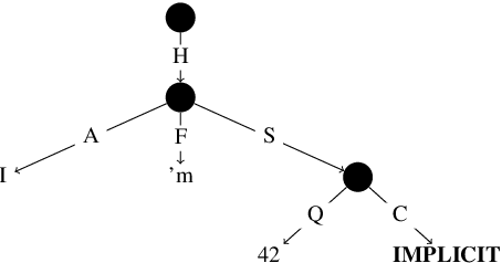 Figure 1 for Meaning Representation of Numeric Fused-Heads in UCCA
