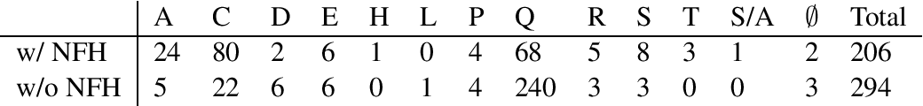 Figure 2 for Meaning Representation of Numeric Fused-Heads in UCCA