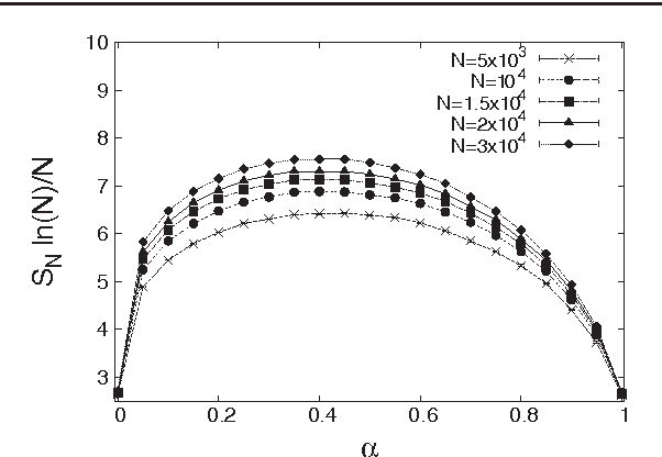 Figure 4. Results of Monte Carlo simulations on a two-dimensional square lattice. Plot of SN ln(N)/N versus α for different N . Symbols denote the results of the simulations, and the solid lines are just guides for the eye.