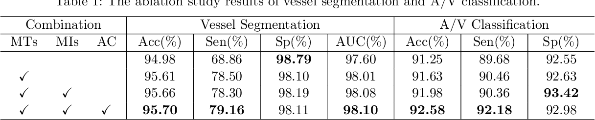Figure 2 for Hierarchical Deep Network with Uncertainty-aware Semi-supervised Learning for Vessel Segmentation