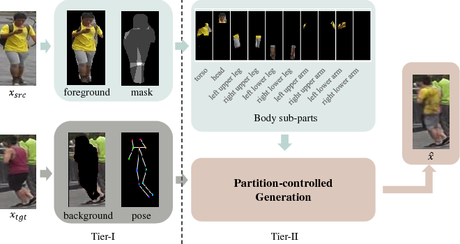 Figure 1 for PCGAN: Partition-Controlled Human Image Generation