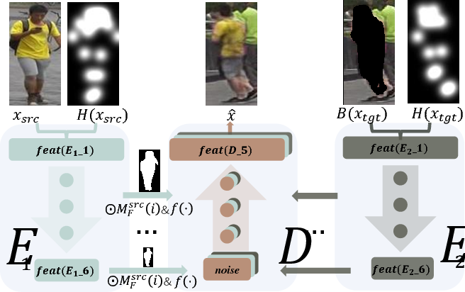 Figure 3 for PCGAN: Partition-Controlled Human Image Generation