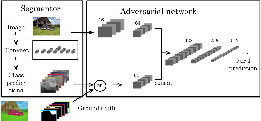 Figure 1 for Semantic Segmentation using Adversarial Networks