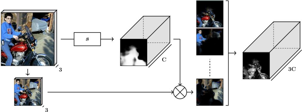 Figure 4 for Semantic Segmentation using Adversarial Networks