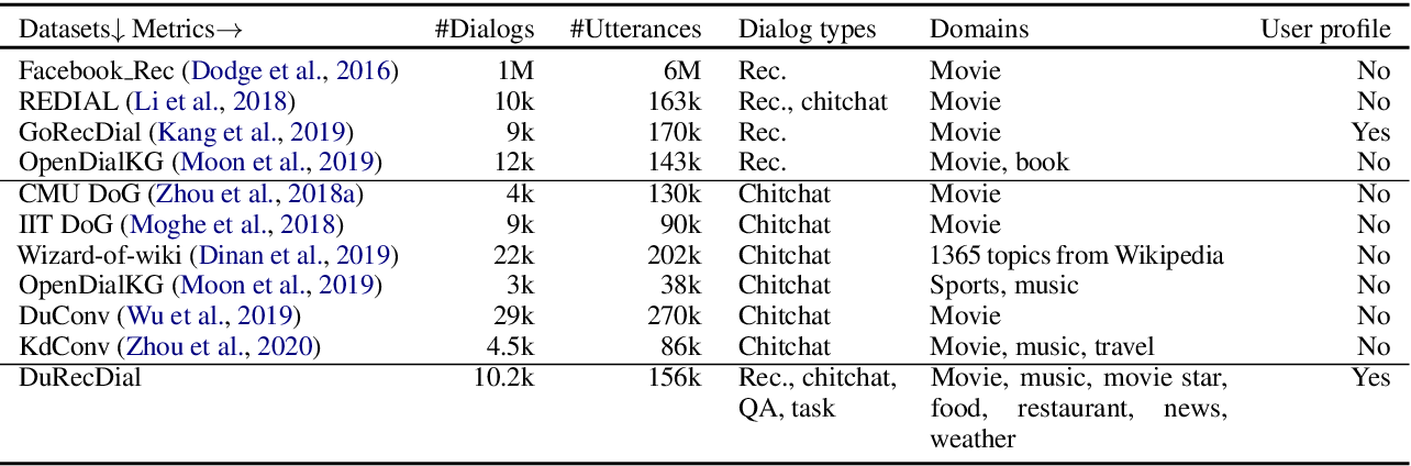 Figure 2 for Towards Conversational Recommendation over Multi-Type Dialogs