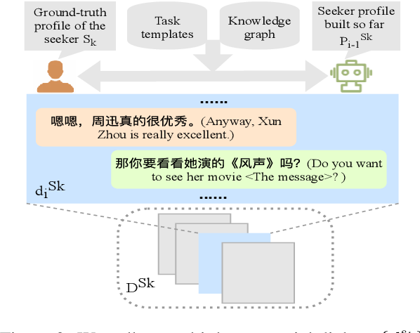 Figure 3 for Towards Conversational Recommendation over Multi-Type Dialogs
