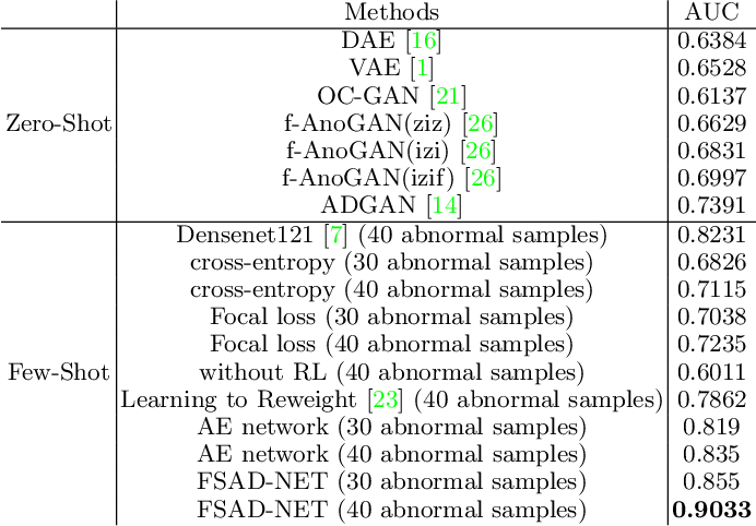 Figure 2 for Few-Shot Anomaly Detection for Polyp Frames from Colonoscopy