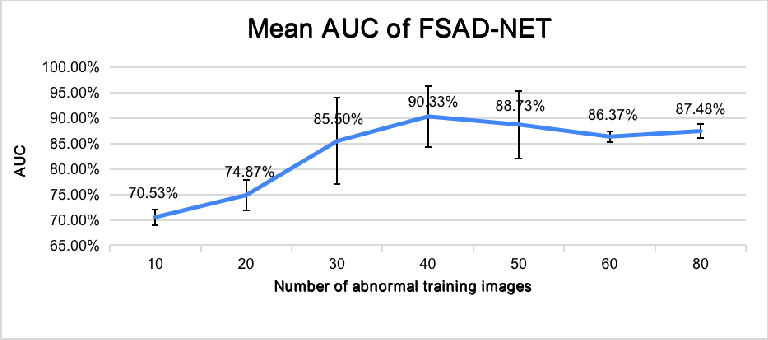 Figure 4 for Few-Shot Anomaly Detection for Polyp Frames from Colonoscopy