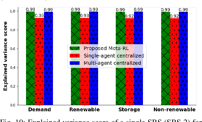 Figure 2 for Multi-Agent Meta-Reinforcement Learning for Self-Powered and Sustainable Edge Computing Systems