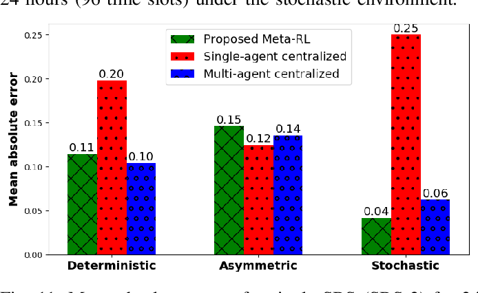 Figure 3 for Multi-Agent Meta-Reinforcement Learning for Self-Powered and Sustainable Edge Computing Systems