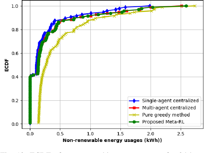 Figure 4 for Multi-Agent Meta-Reinforcement Learning for Self-Powered and Sustainable Edge Computing Systems