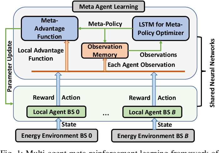 Figure 1 for Multi-Agent Meta-Reinforcement Learning for Self-Powered and Sustainable Edge Computing Systems