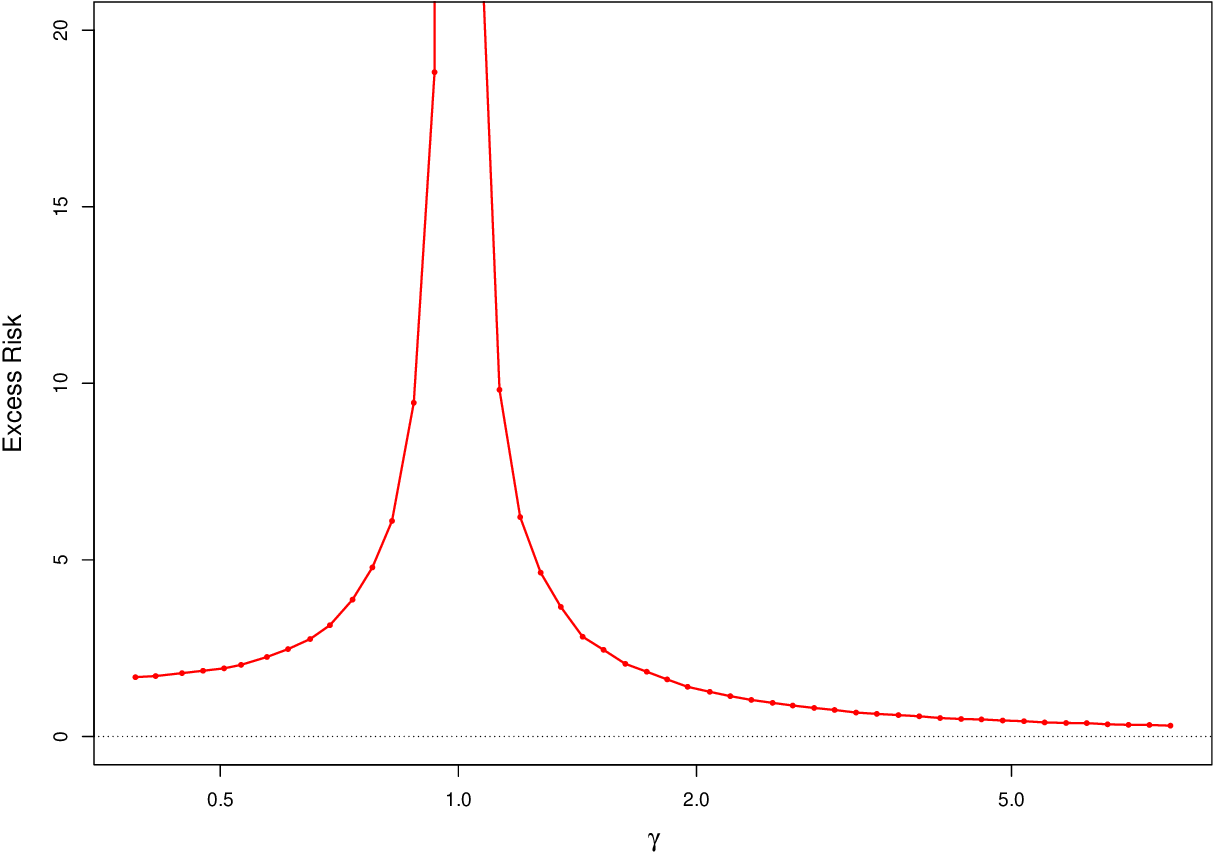 Figure 2 for Interpolation under latent factor regression models