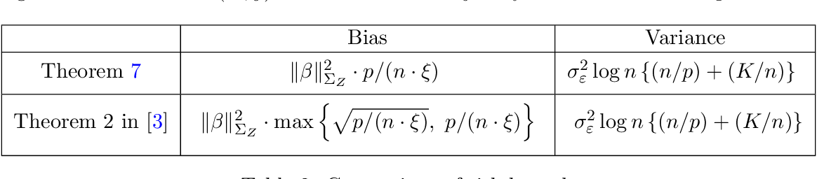 Figure 3 for Interpolation under latent factor regression models