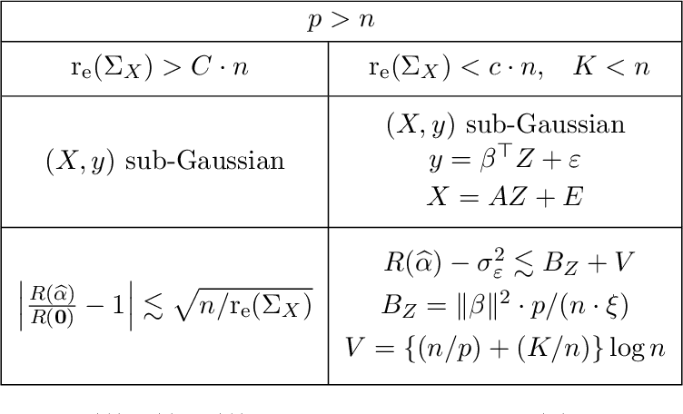 Figure 1 for Interpolation under latent factor regression models