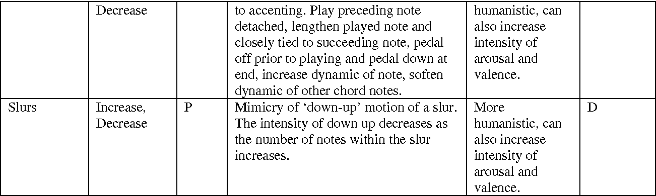 Table 1 from Controlling musical emotionality: an affective