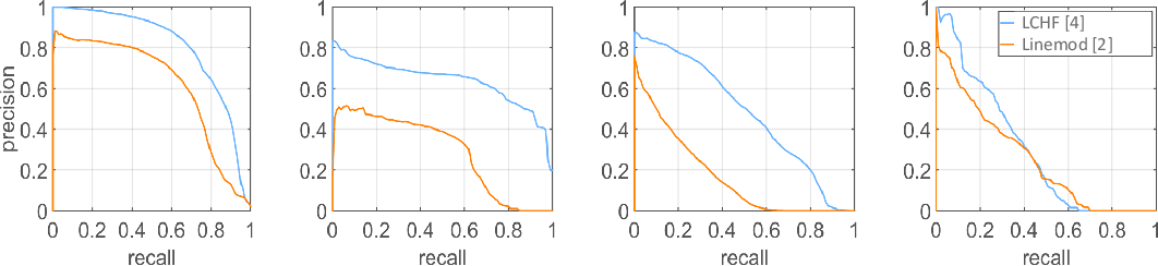 Figure 2 for A Review on Object Pose Recovery: from 3D Bounding Box Detectors to Full 6D Pose Estimators