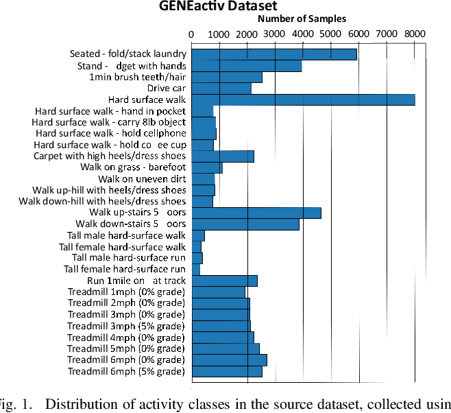 Figure 1 for Unsupervised Pre-trained Models from Healthy ADLs Improve Parkinson's Disease Classification of Gait Patterns
