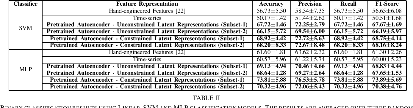 Figure 4 for Unsupervised Pre-trained Models from Healthy ADLs Improve Parkinson's Disease Classification of Gait Patterns