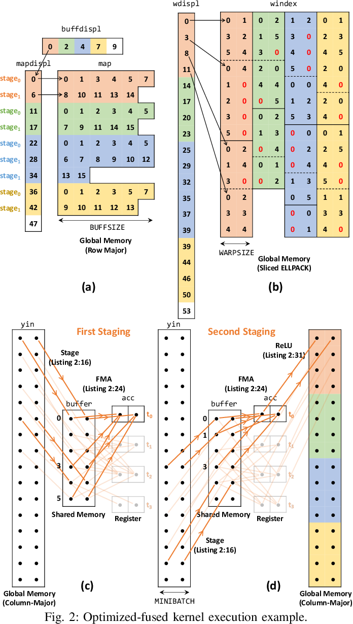 Figure 2 for At-Scale Sparse Deep Neural Network Inference with Efficient GPU Implementation