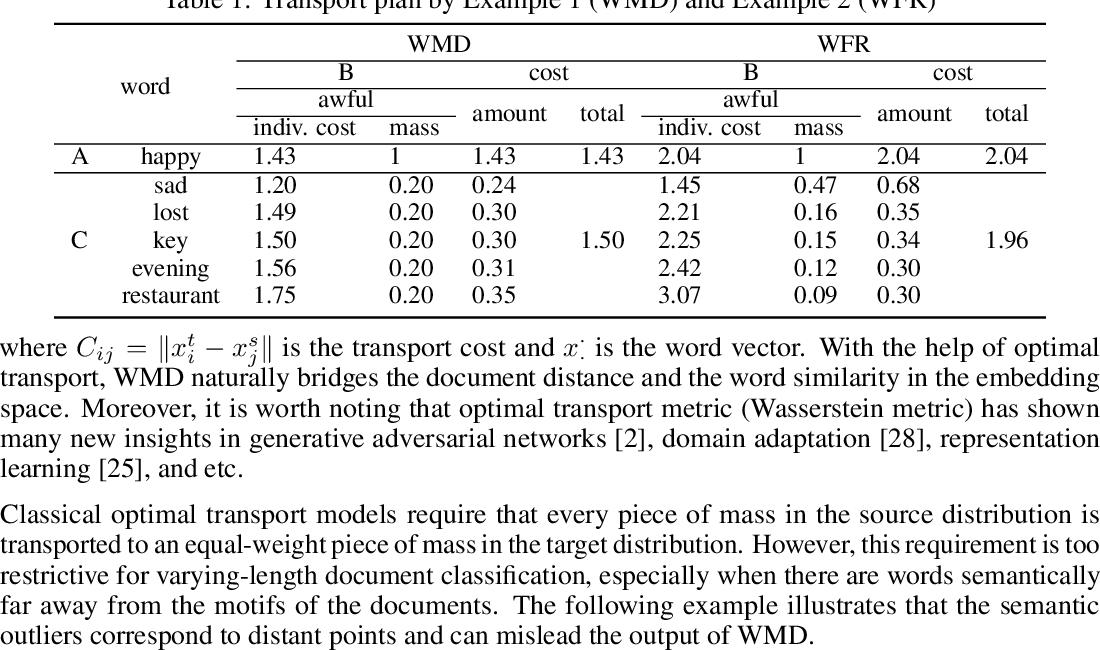Figure 2 for Wasserstein-Fisher-Rao Document Distance