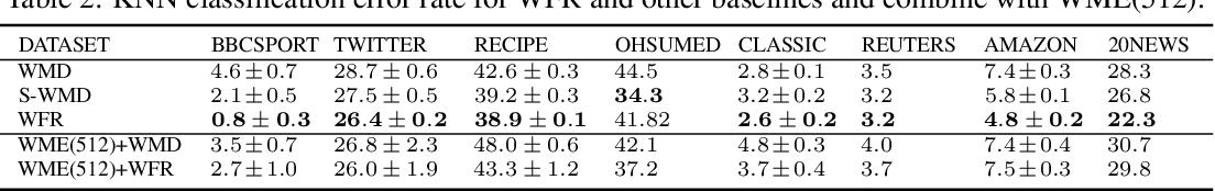 Figure 3 for Wasserstein-Fisher-Rao Document Distance