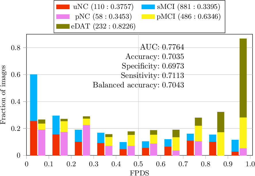 Figure 3 for Development and validation of a novel dementia of Alzheimer's type (DAT) score based on metabolism FDG-PET imaging