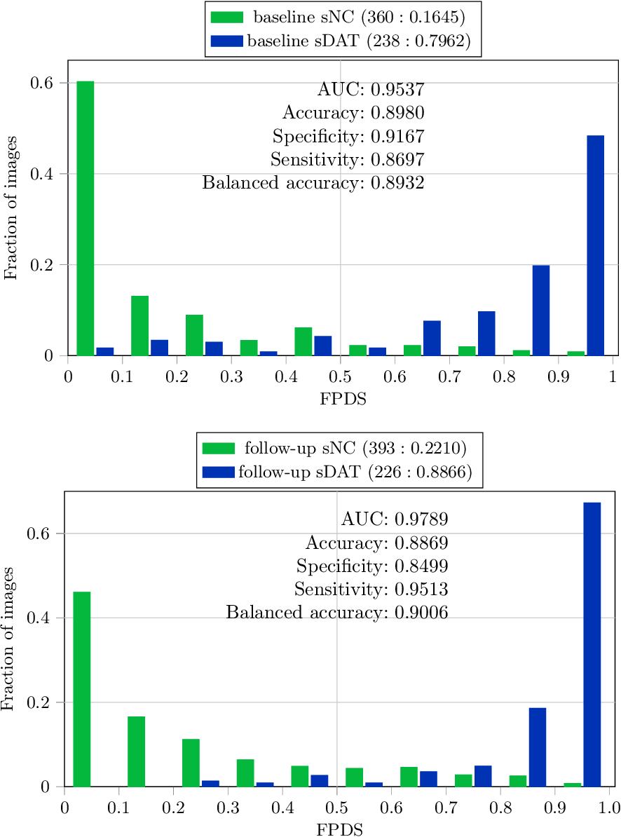 Figure 1 for Development and validation of a novel dementia of Alzheimer's type (DAT) score based on metabolism FDG-PET imaging