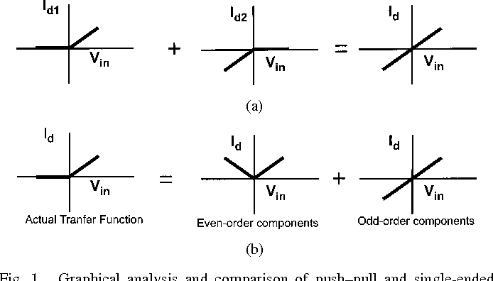 Figure 1 from High linearity and high efficiency of class-B power