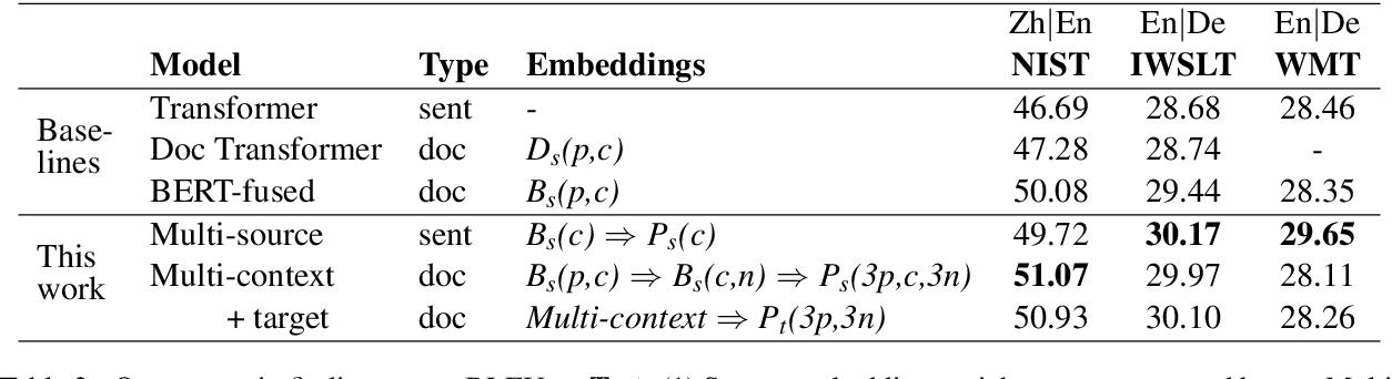 Figure 3 for Diverse Pretrained Context Encodings Improve Document Translation