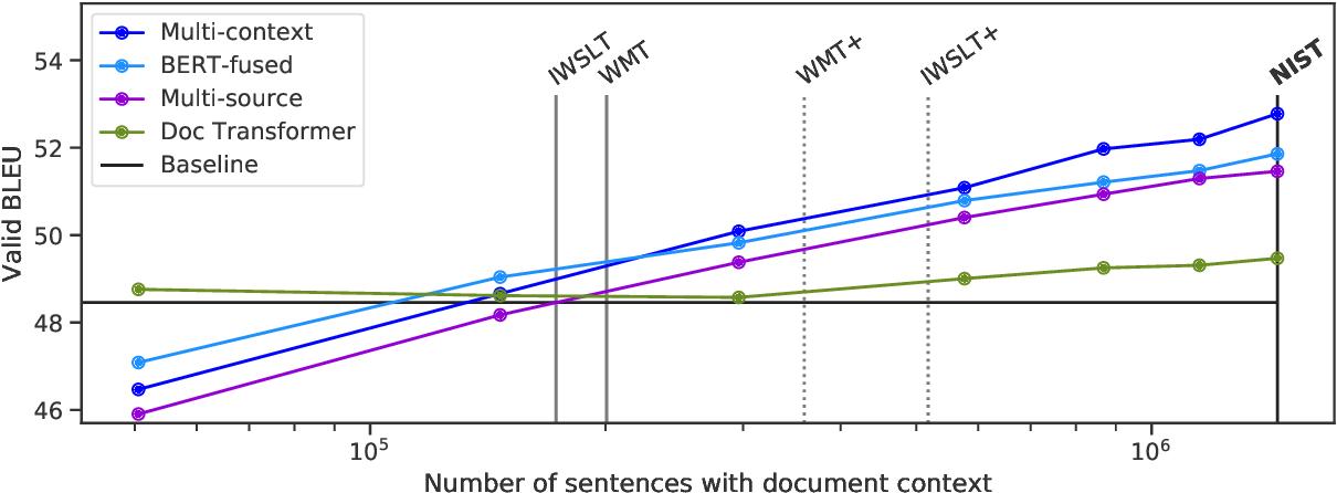 Figure 4 for Diverse Pretrained Context Encodings Improve Document Translation