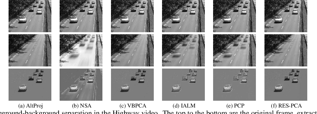 Figure 2 for RES-PCA: A Scalable Approach to Recovering Low-rank Matrices