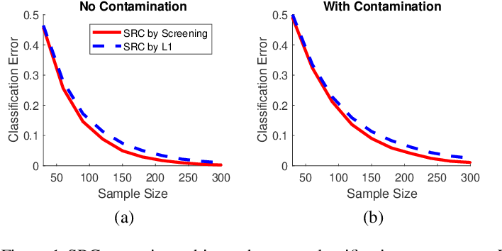 Figure 1 for Sparse Representation Classification via Screening for Graphs