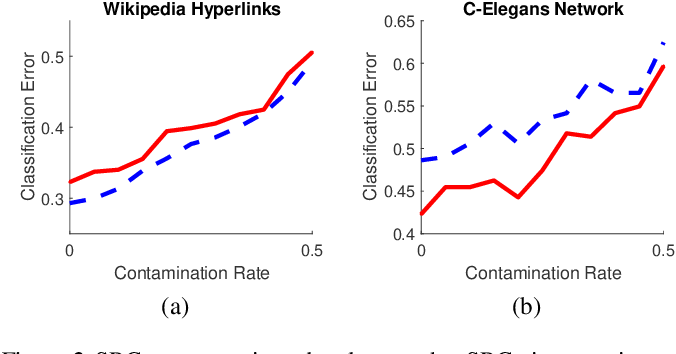 Figure 3 for Sparse Representation Classification via Screening for Graphs