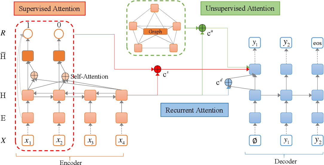 Figure 1 for Salience Estimation with Multi-Attention Learning for Abstractive Text Summarization