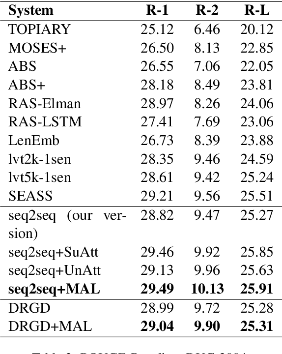 Figure 3 for Salience Estimation with Multi-Attention Learning for Abstractive Text Summarization