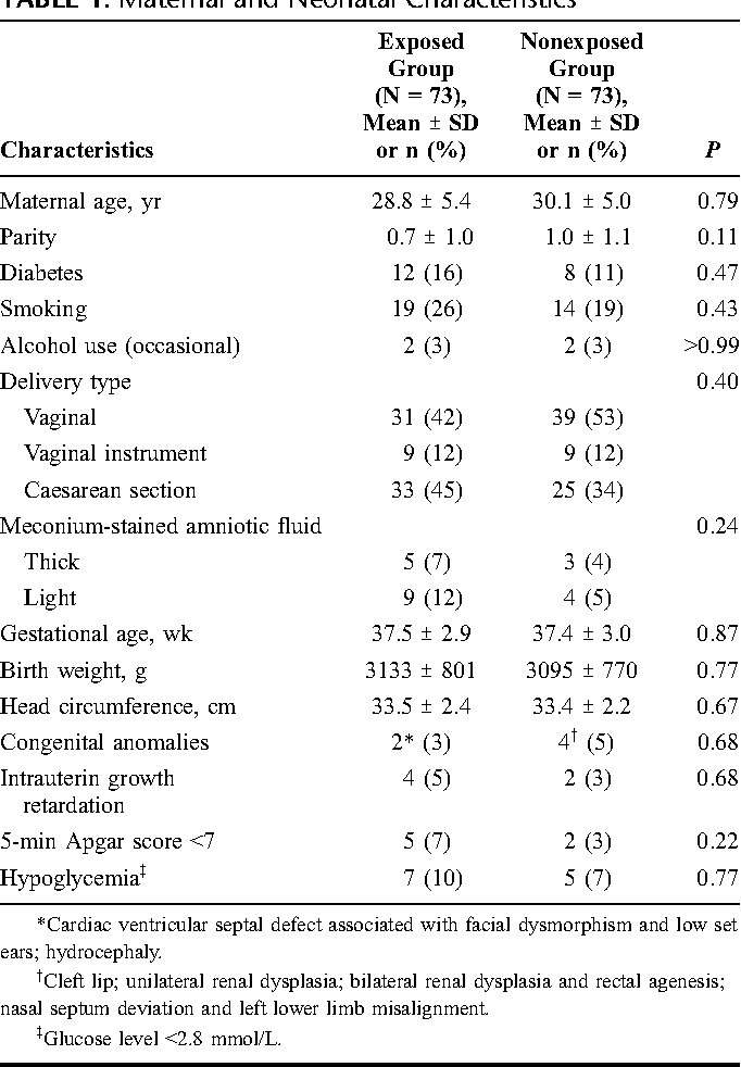 In Utero Exposure To Antidepressants >> A New Look At The Neonate S Clinical Presentation After In Utero